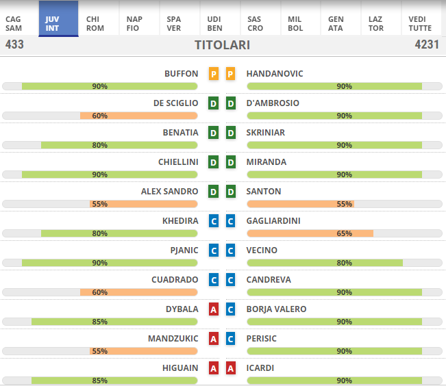 Come vedere la diretta streaming di Juventus Inter