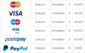 Guida ai metodi di pagamento per depositi e prelievi Skybet