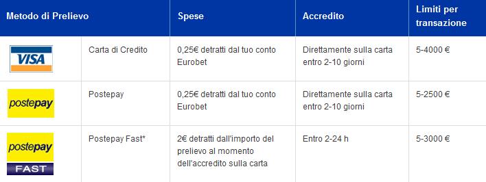 Eurobet: guida ai metodi di pagamento per depositi e prelievi