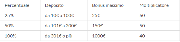 Recensione Eurobet: palinsesto, quote calcio, bonus scommesse